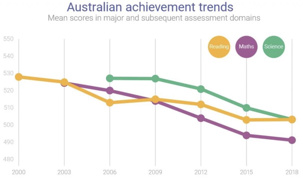 PISA results - Australian Achievement Trends